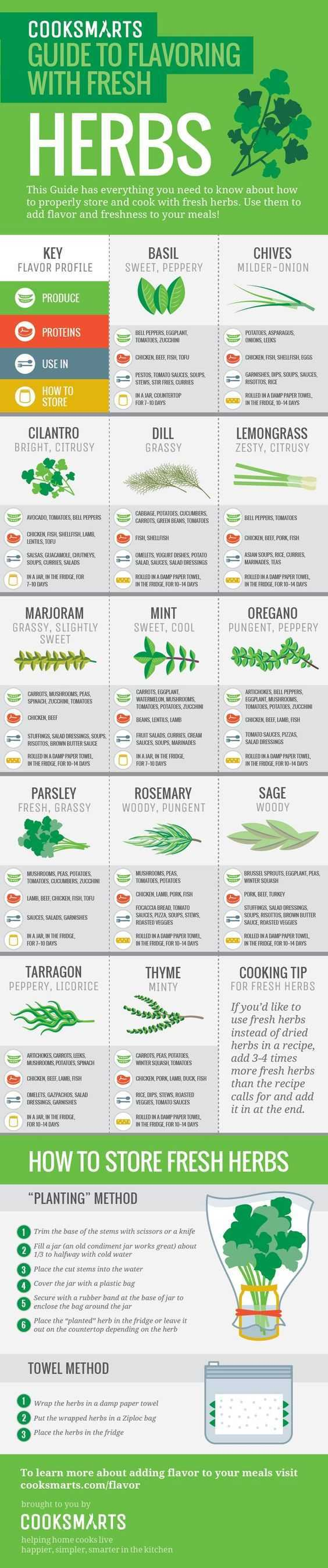 Kitchen Cheat Sheets 1